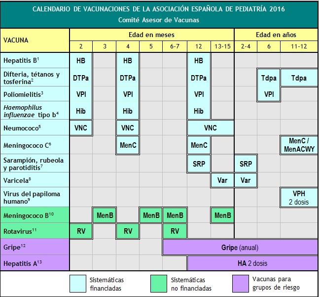 calendario vacunal pediatria, tu pediatra online, vacunas en niños